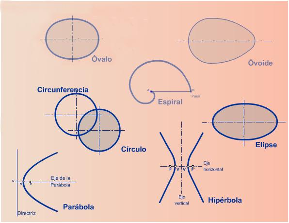Tipos de curvas geométricas (abiertas y cerradas)