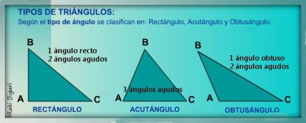 Tipos de triángulos según ángulo 02