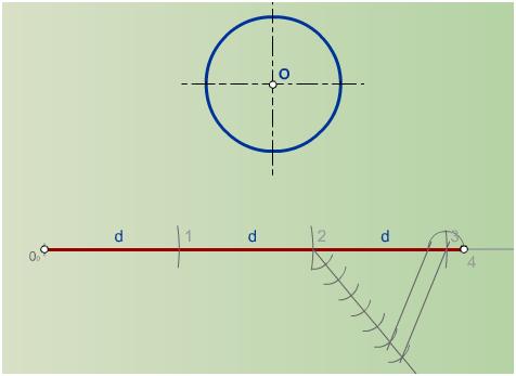 Rectificación de una circunferencia completa