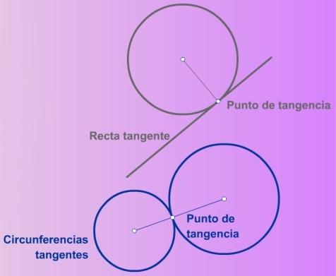 Figuras tangentes y puntos de tangencia