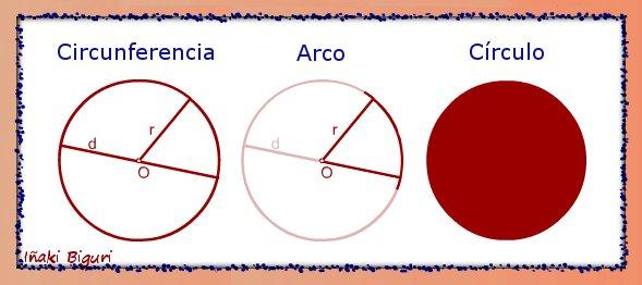 circunferencias, arcos, circulos 0
