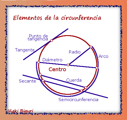 Circunferencia definici n elementos construcci n por for Exterior a la circunferencia