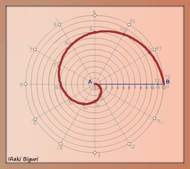 Espiral conociendo el paso