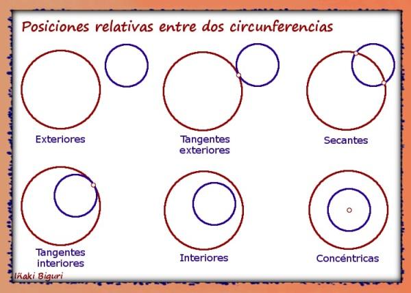 Posiciones relativas entre dos circunferencias
