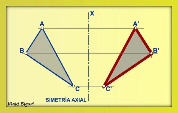 Tipos simetrias. Axial