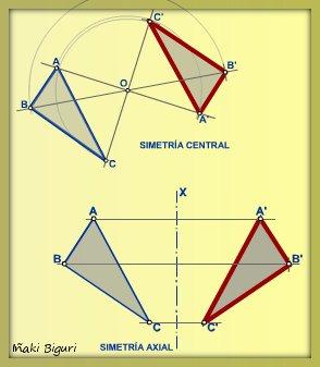 Tipos simetrias