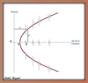 Parábola corte b